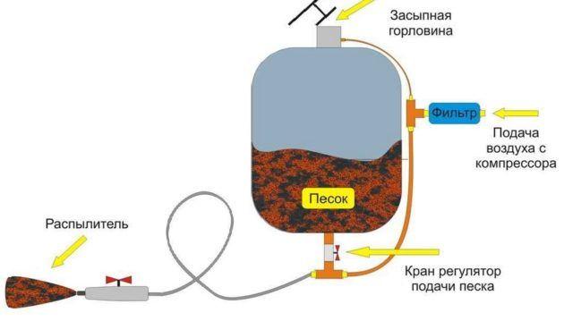 Строение пескоструйного аппарата