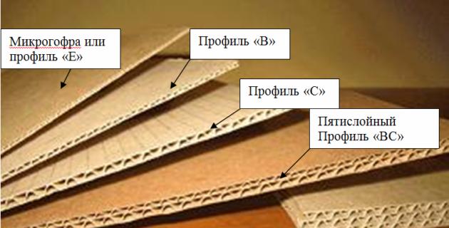 Типы и марки гофрокартона