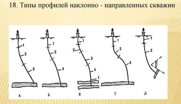 Типы профилей наклонно - направленных скважин