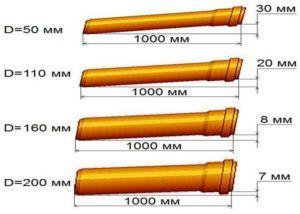 Уклон канализационной трубы
