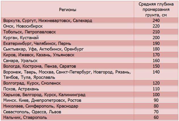 Уровни промерзания грунтов в разных регионах
