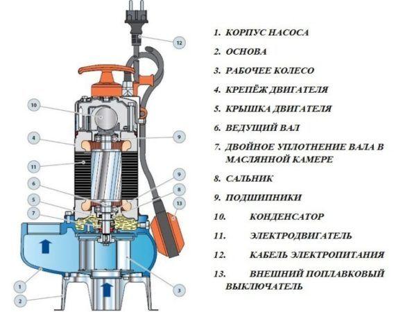 Устройство насосного оборудования