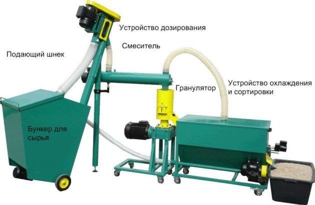 Машина варочной обработки
