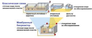 Биореактор в системе МБР