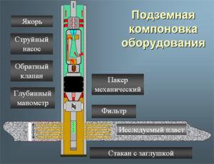 Гидродинамические исследования скважин и пластов с помощью струйных насосов
