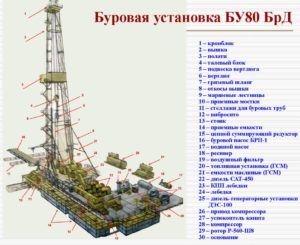 Оборудование для нефтяной и газовой промышленности