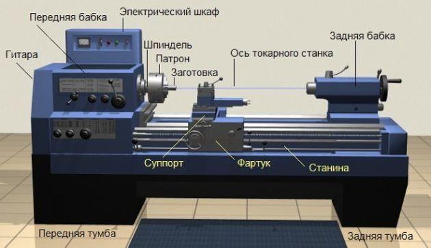 Основные части токарного станка 1а62