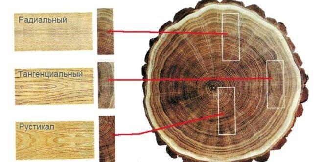 Распилка древесины