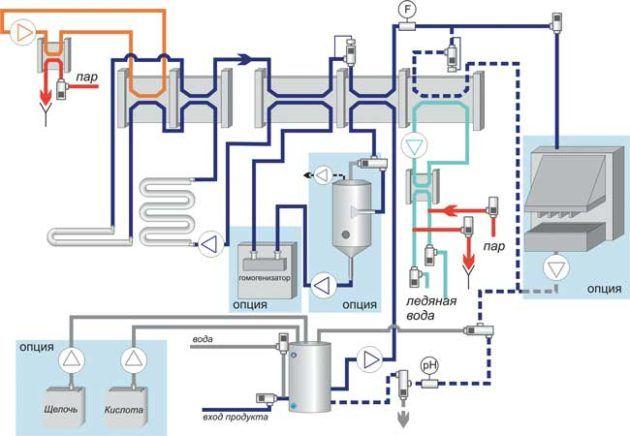 Схема автоматизированной холодной обработки продуктов