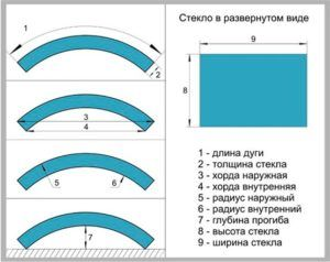 Схема гнутого стекла