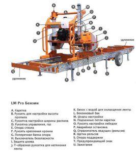 Схема ленточной пилорамы на колесах
