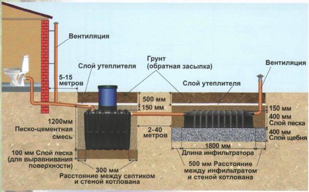 Схема монтажа септика