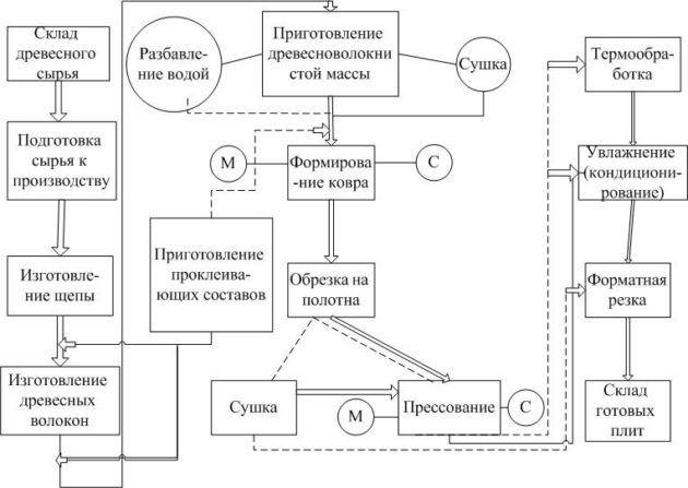 Схема производства ДСП