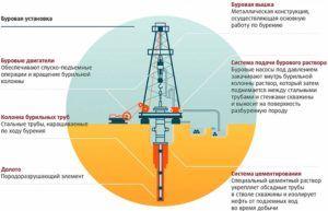 Схема процесса бурения скважины на нефть