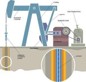 Схема штангового насоса