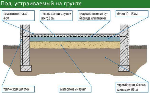 Схема утепления на грунтовое основание
