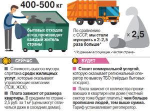 Тарифы за мусор