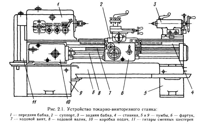 Устройство токарно-винторезного станка 16в20