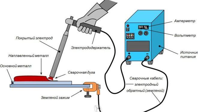 Технология электродуговой резки металла