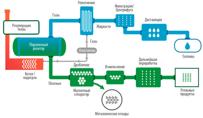 Схема переработки шин в топливо