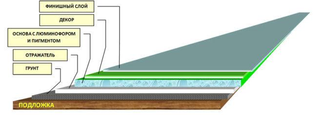 Тротуарная плитка с люминофором