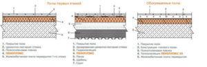 Варианты утепления пеноплексом