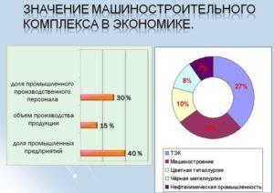 Значение машиностроительного комплекса в России