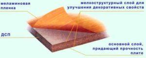 Схема ламинирования ДСП