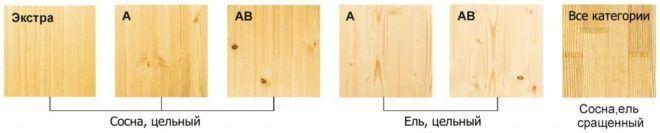 Виды мебельных щитов