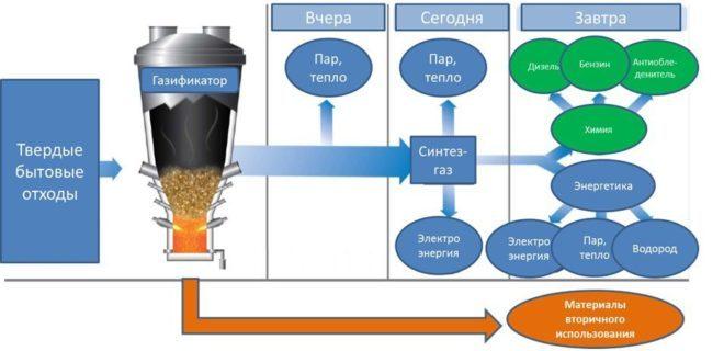 Схема плазменной газификации отходов