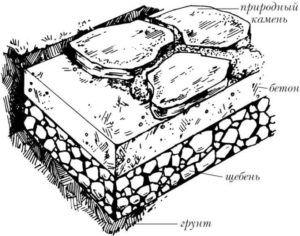 Схема укладки дикого камня