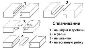 Виды столярных соединений