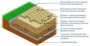 Схема для основания из песчаной подушки