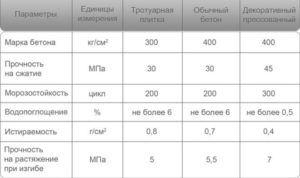 Таблица расчета бетонного основания под плитку
