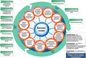Изображение - Изготовление автомобильных стекол Biznes-plan-otkrytiya-fabriki-300x202
