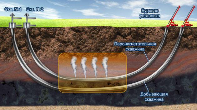 Схема газлифтной добычи нефти