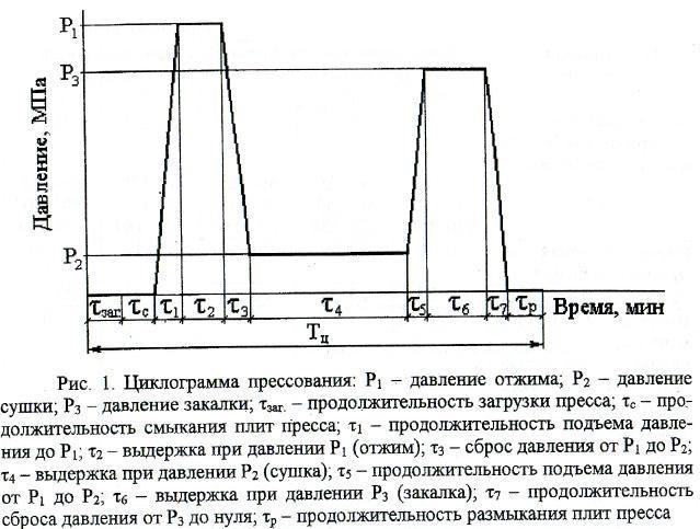 Диаграмма прессования стружки