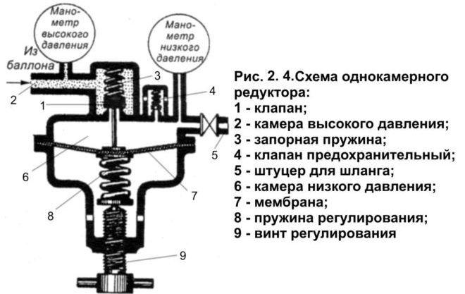 Для газовой сварки, как правило, используются простейшие однокамерные редукторы