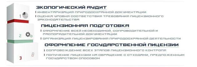 Для операторов по обращению с ТКО, установлены следующие лицензионные требования