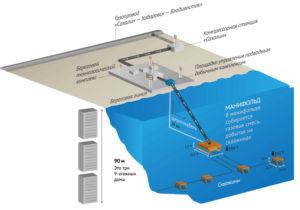 Добыча газа на Киринском месторождении впервые в России осуществляется с помощью подводного добычного комплекса