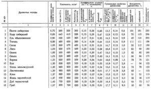 Таблица древесины