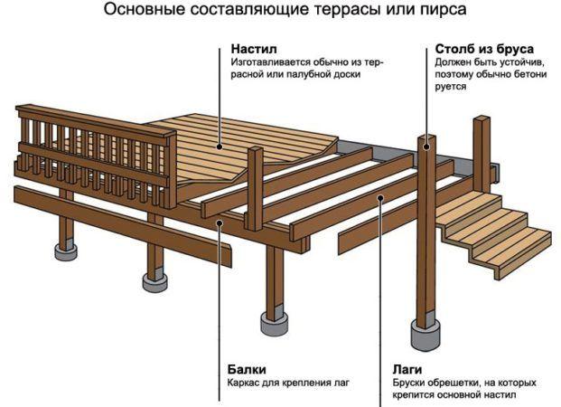 Этапы подготовки основания для террасы