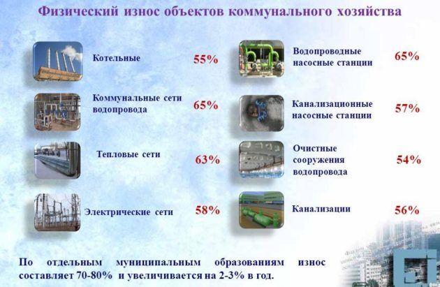 Физический износ объектов коммунального хозяйства