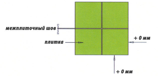 Формирование швов плитки