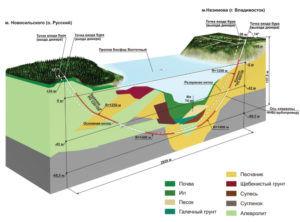 Газопровод через воду