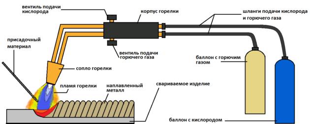 Газовая сварка металлов и труб
