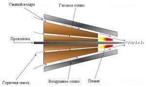 Газовое силицирование