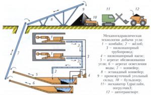 Механизированный способ добычи угля
