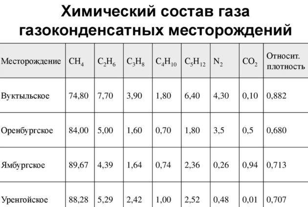 Химический состав газа