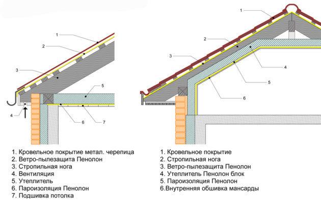 Изоляция потолка пароизоляцией